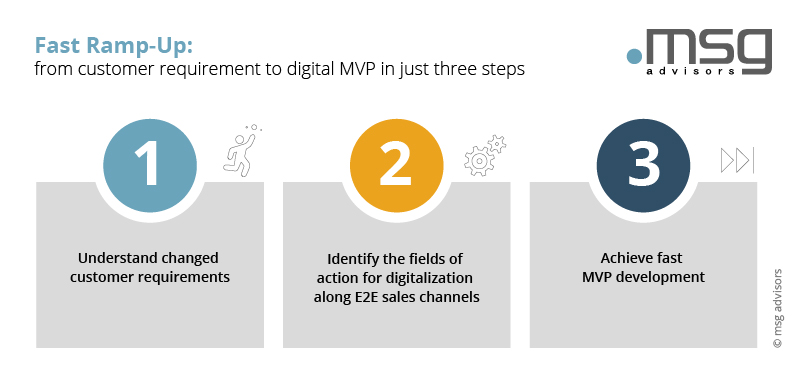 Fast ramp-up: from customer requirement to digital MVP in just three Steps