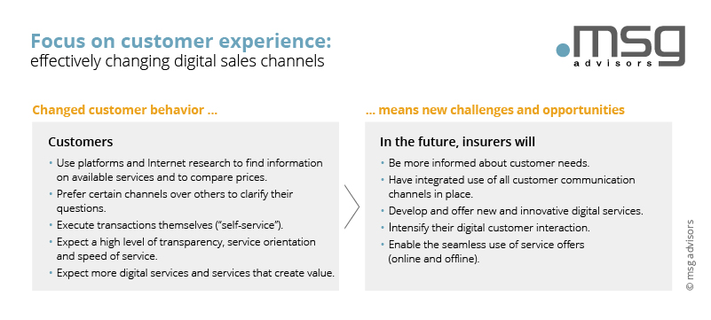 Focus on customer experience: effectively changing digital sales channels