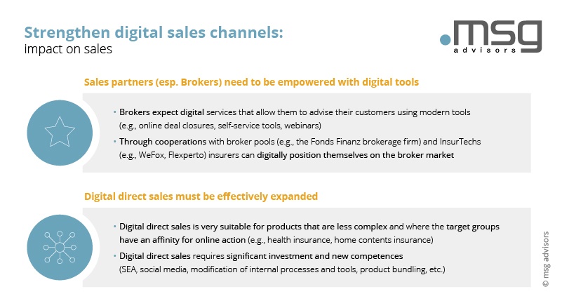 Strengthen digital sales channels: impact on sales