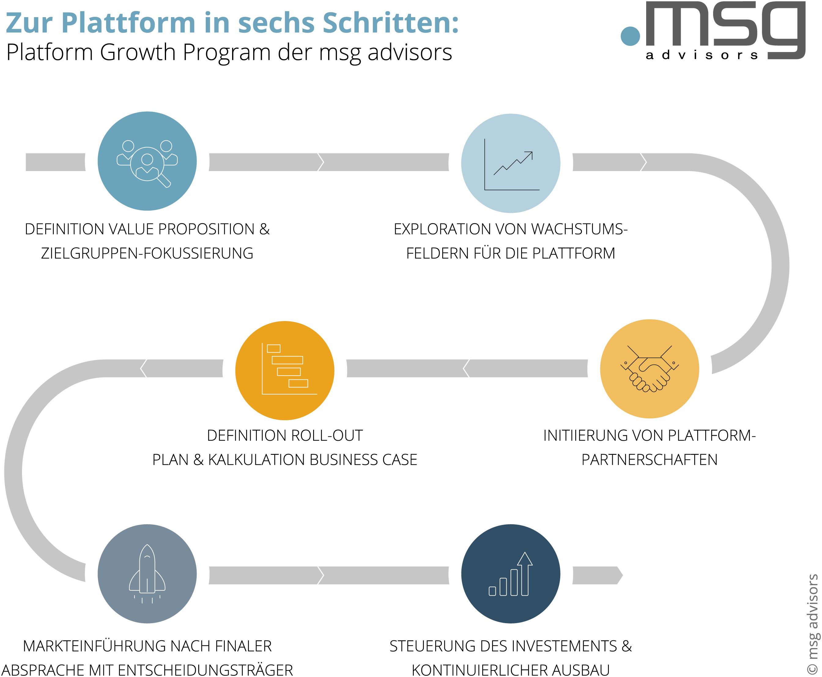 20200505_mad_Grafiken_Platform-Growth_DE03.jpg