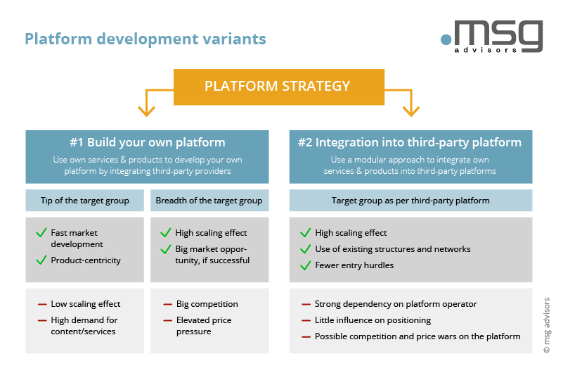 Platform development variants