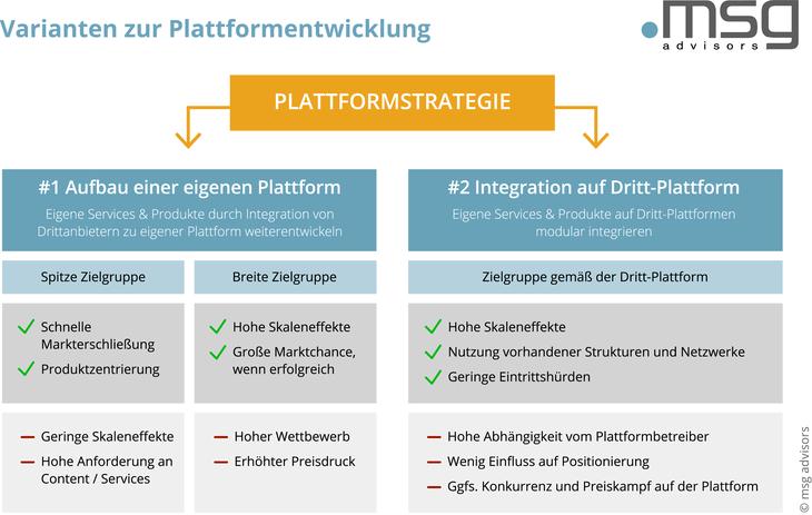 20210802_mad_grafiken_platform-growth_de-01_730x463.jpg