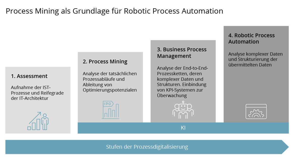 202010_mad_digitalisierungsgrad_process-mining-02.jpg