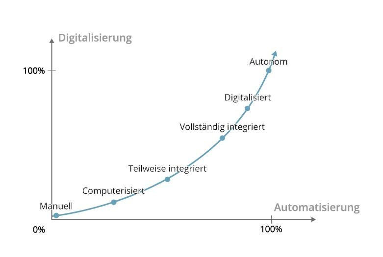 202010_mad_digitalisierungsgrad_process-mining_01_v2.jpg