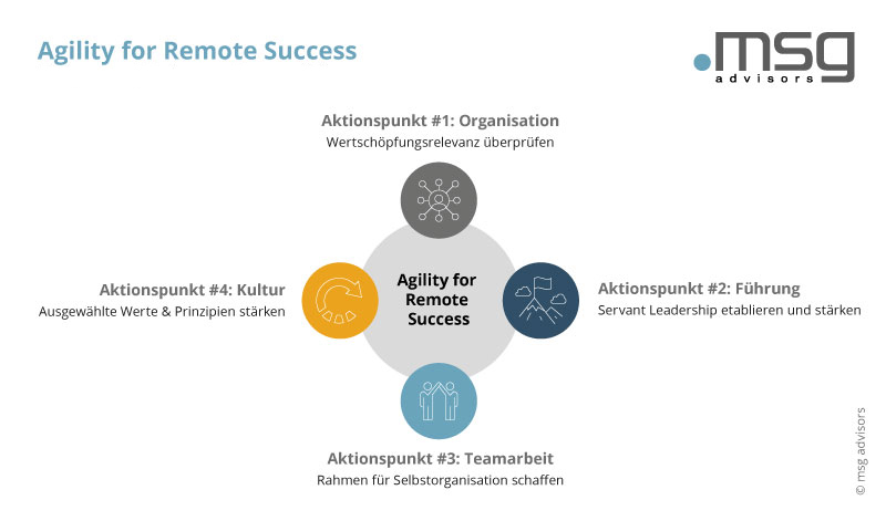 20201106_mad_kampagne_agility-for-remote-success_grafik_de.jpg